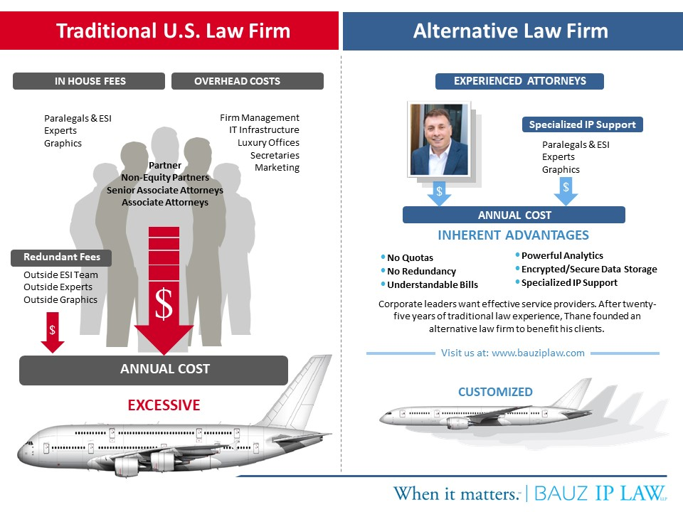 Bauz IP Law - Difference with Traditional U.S. Law Firms